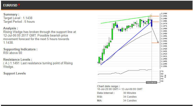 The EURUSD chart, 10-12 July