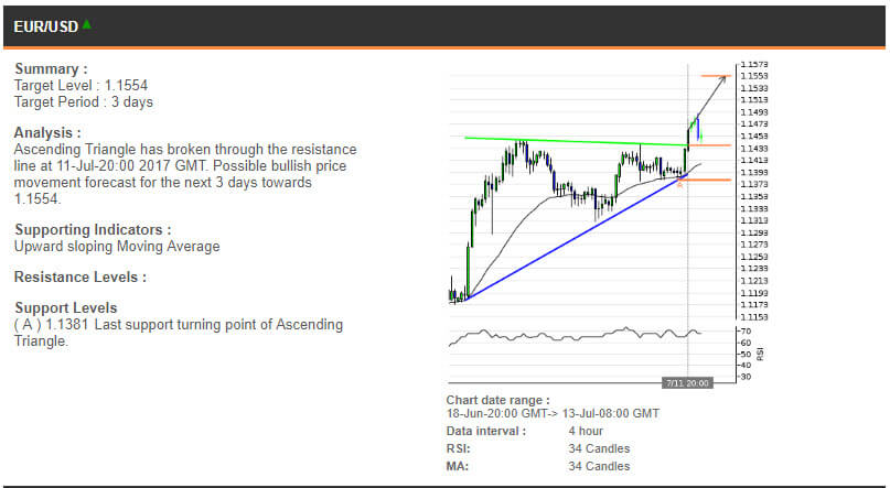 The EURUSD chart, 18 June - 13 July