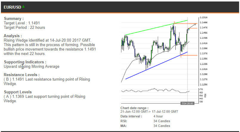 The EURUSD chart, 21 June - 17 July