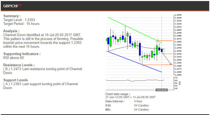 The GBPCHF chart, 27 June - 11 July