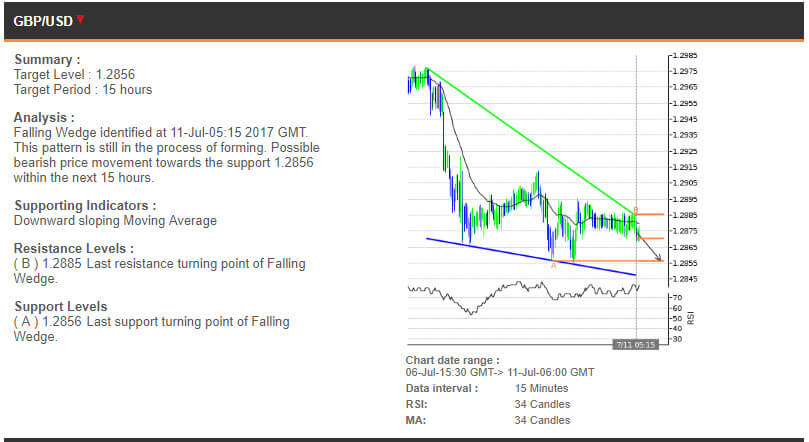The GBPUSD chart, 6-11 July