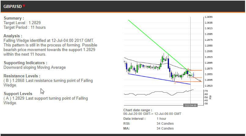 The GBPUSD chart, 6-12 July