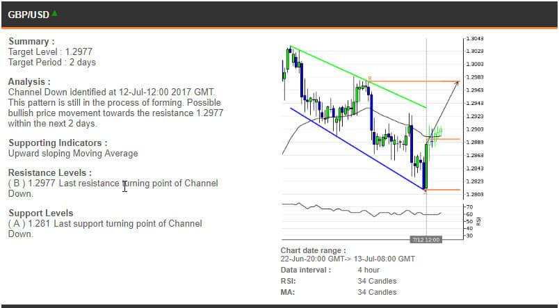 The GBPUSD chart, 22 June - 13 July