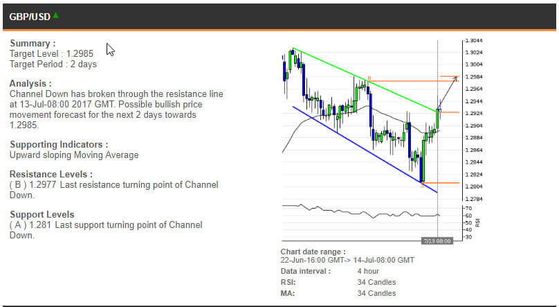 The GBPUSD chart, 22 June - 14 July
