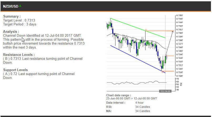 The NZDUSD chart, 23 June - 12 July