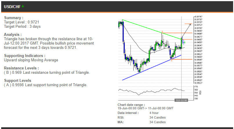 The USDCHF chart, 19 June - 11 July