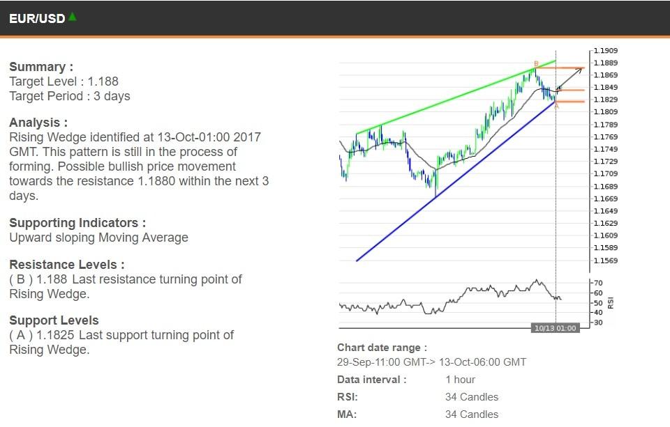 The EURUSD chart, 29 September - 13 October