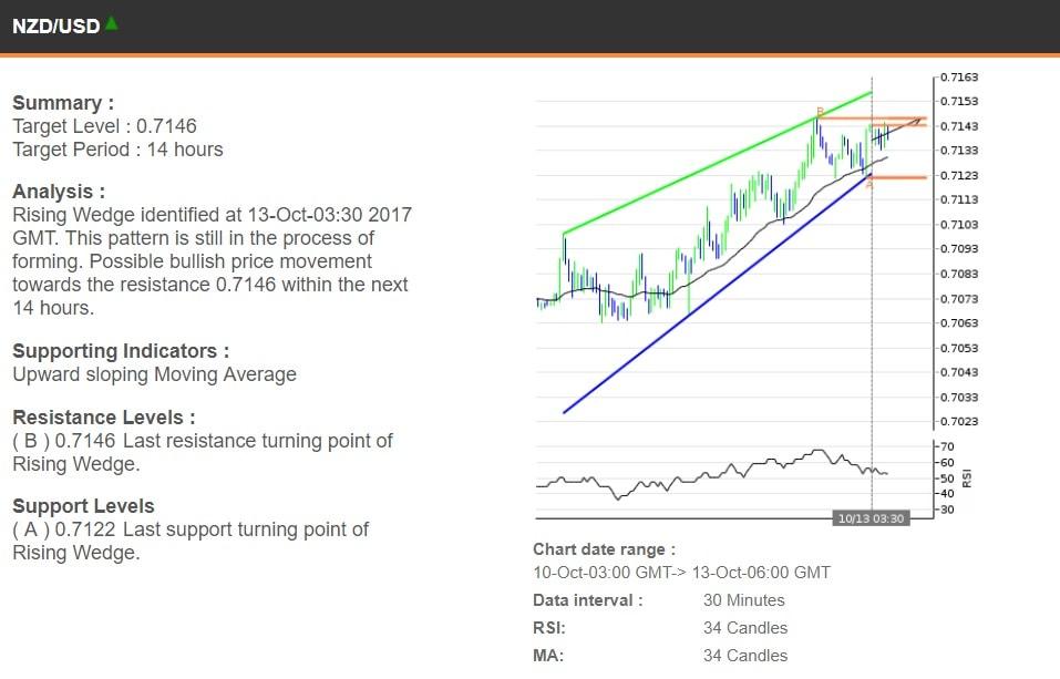 The NZDUSD chart, 10-13 October