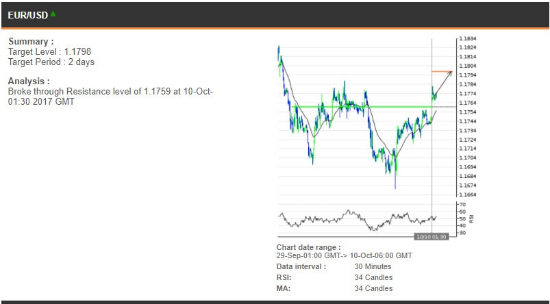 The EURUSD chart, 29 September - 10 October