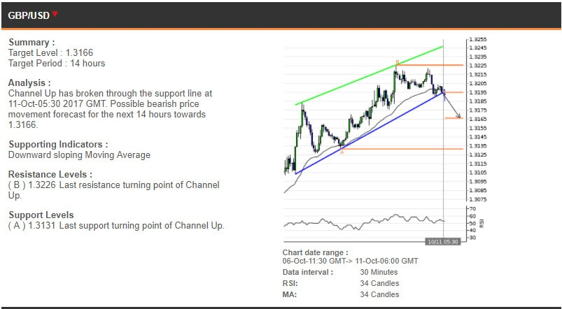 The GBPUSD chart, 6-11 October