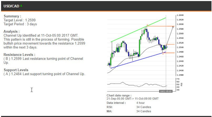 The USDCAD chart, 21 September - 11 October