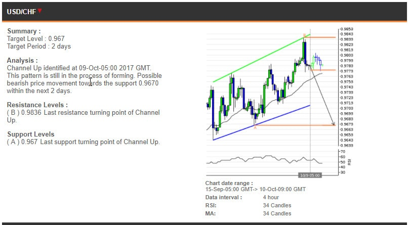 The USDCHF chart, 15 September - 10 October