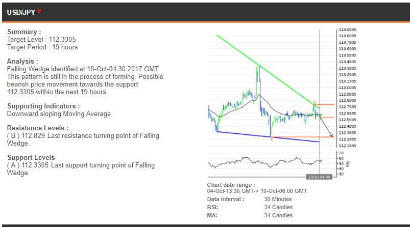 The USDJPY chart, 4-10 October
