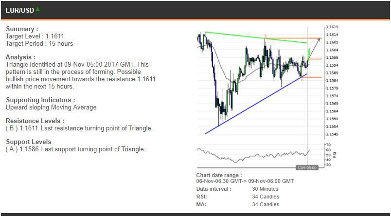 The EURUSD chart, 6-9 November