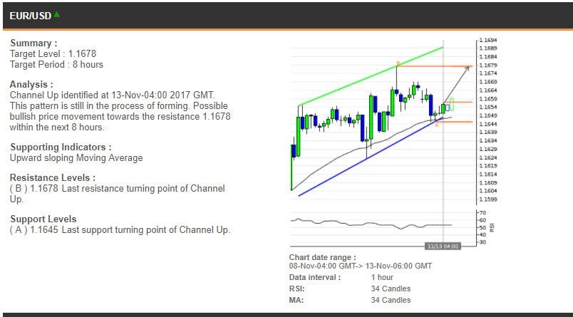The EURUSD chart, 8-13 November