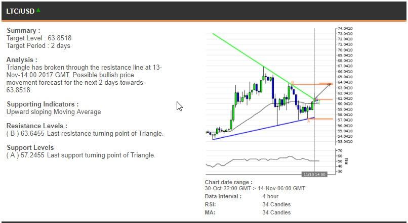 The LTCUSD chart, 30 October - 14 November