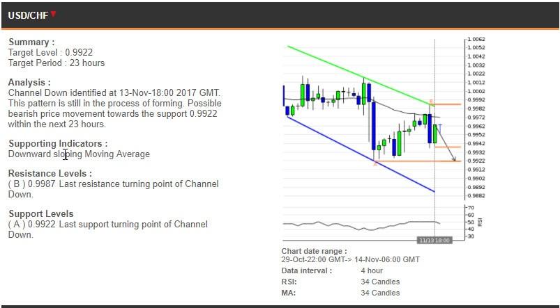 The USDCHF chart, 29 October - 14 November