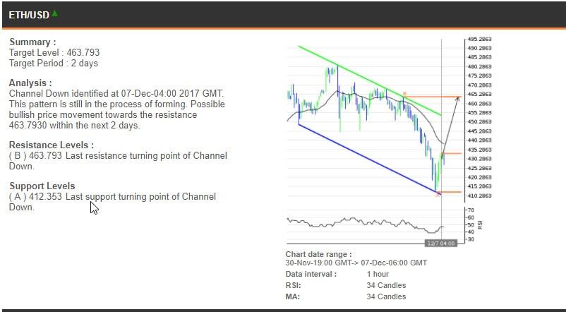 The ETHUSD chart, 30 November - 7 December