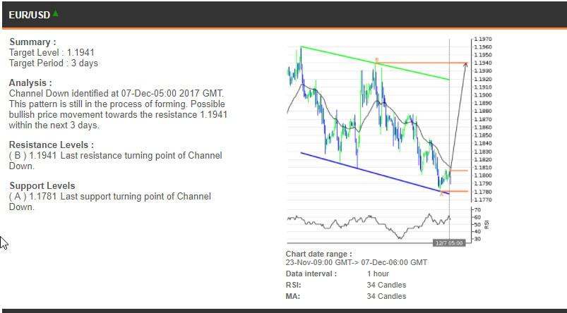The EURUSD chart, 23 November - 7 December