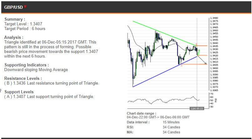 The GBPUSD chart, 4-6 December
