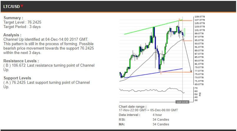 The LTCUSD chart, 17 November - 5 December