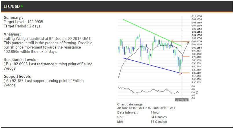 The LTCUSD chart, 30 November - 7 December