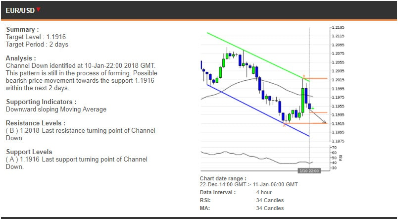 The EURUSD chart, 22 December - 11 January