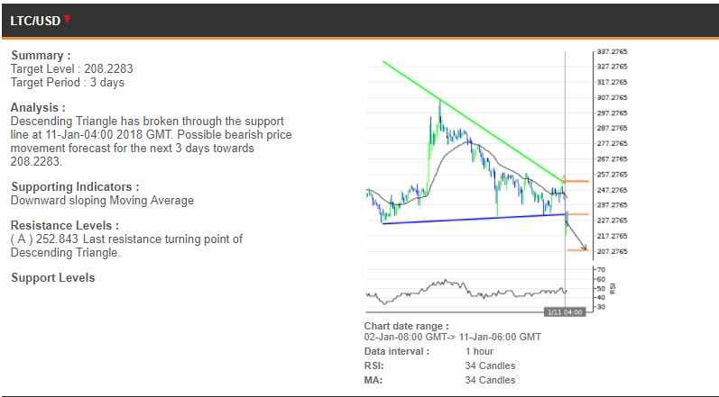 The LTCUSD chart, 2-11 January