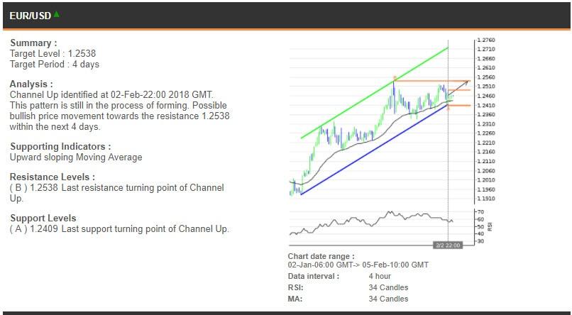 The EURUSD chart, 2 January - 5 February