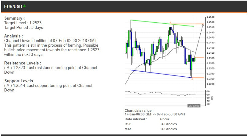 The EURUSD chart, 17 January - 7 February