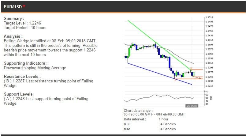 The EURUSD chart, 5-8 February