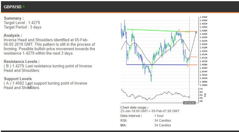 The GBPUSD chart, 23 January - 5 February