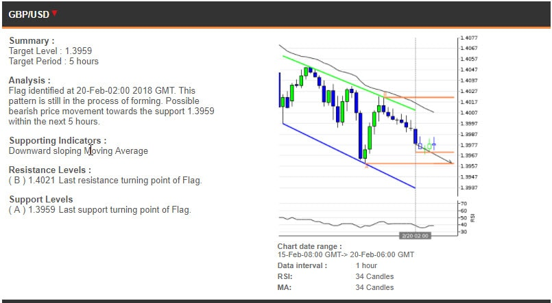 Technical analysis for EURUSD, GBPUSD and USDCAD - Online ...