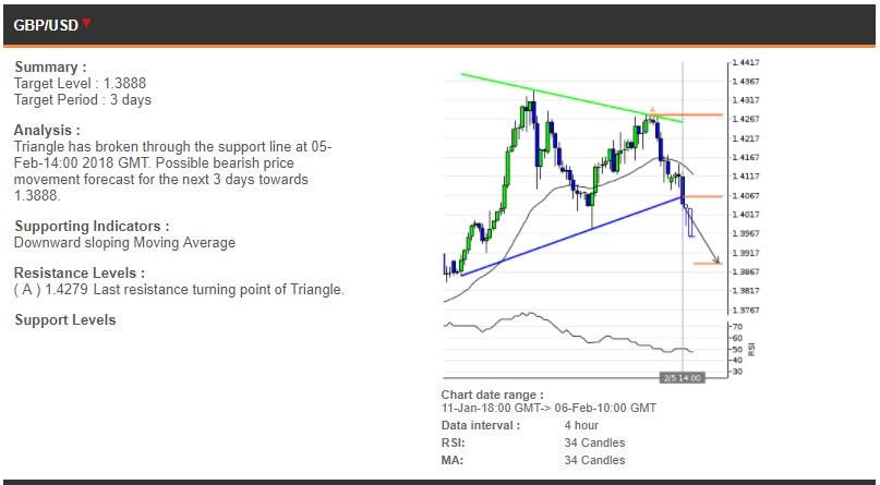The GBPUSD chart, 11 January - 6 February