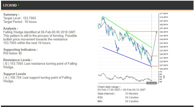 The LTCUSD chart, 3-6 February