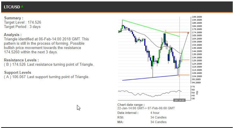 The LTCUSD chart, 22 January - 7 February