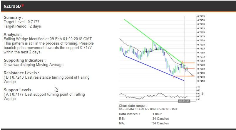 The NZDUSD chart, 1-9 February