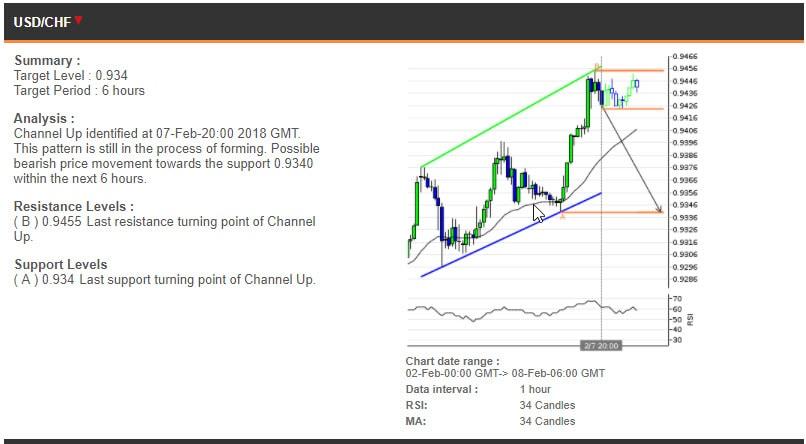 The USDCHF chart, 2-8 February