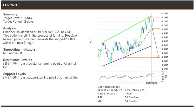 The EURNZD chart, 8-19 Mar