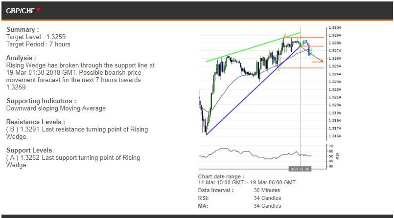 The GBPCHF chart, 14-19 Mar