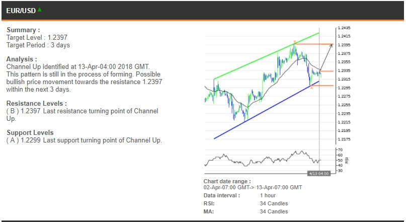 The EURUSD chart, 2-13 Apr