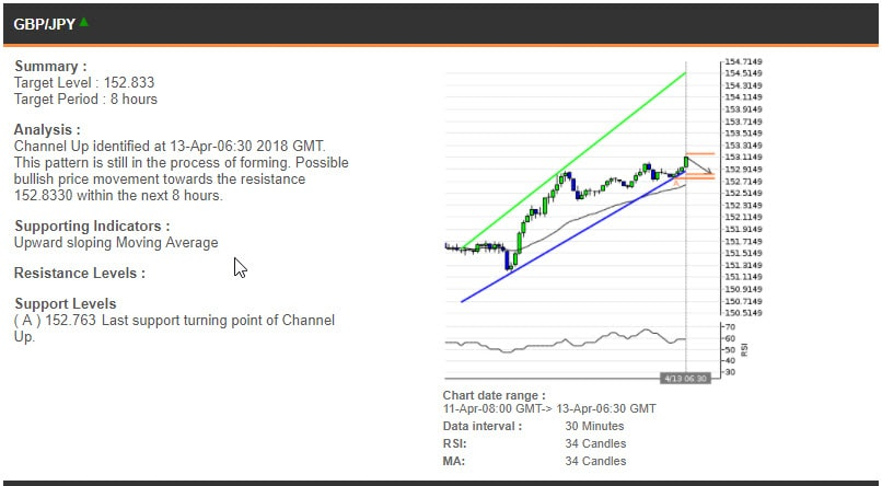 The GBPJPY chart, 11-13 Apr