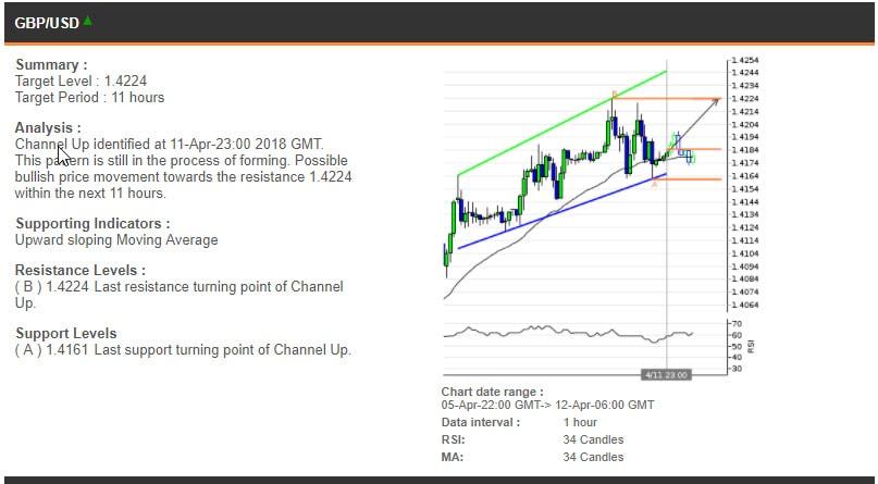 The GBPUSD chart, 5-12 Apr