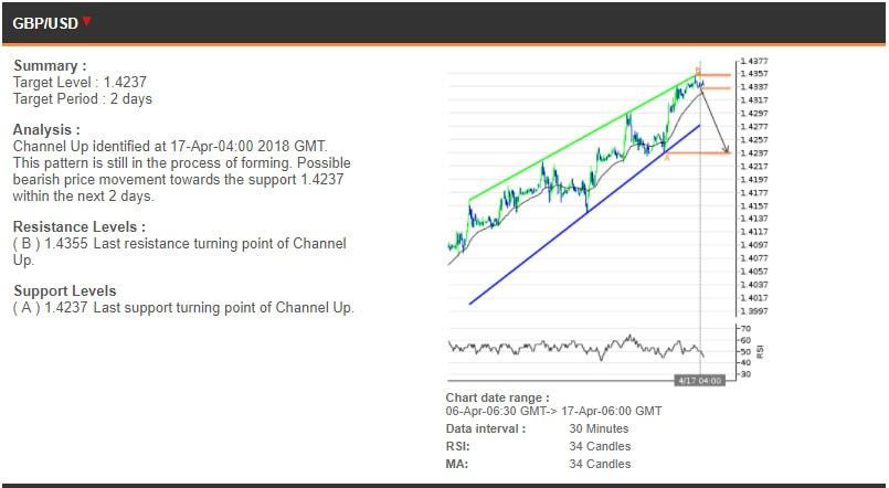 The GBPUSD chart, 6-17 Apr