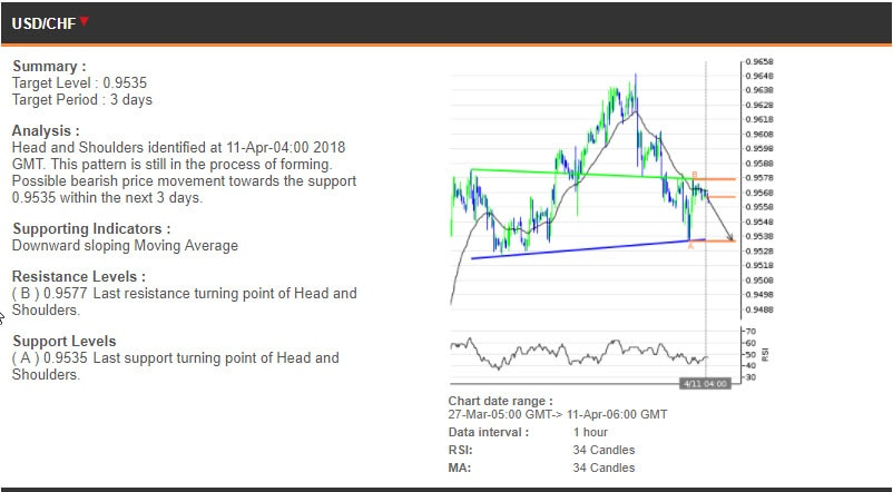 The USDCHF chart, 27 Mar - 11 Apr