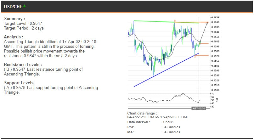 The USDCHF chart, 4-17 Apr