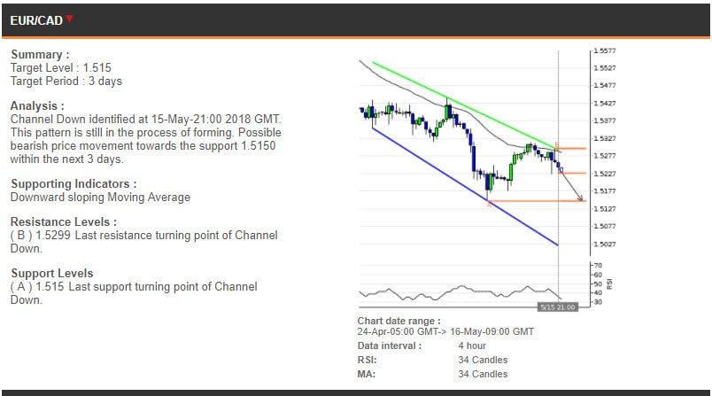 The EURCAD chart, 24 Apr - 16 May
