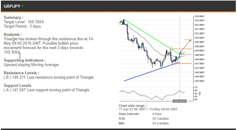 The GBPJPY chart, 17 Apr - 15 May