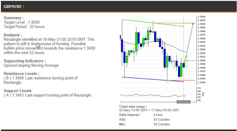 The GBPUSD chart, 2-17 May