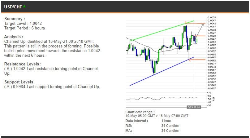 The USDCHF chart, 10-16 May